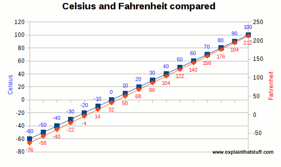 A line chart showing how Celsius and Fahrenheit temperature scales are related.