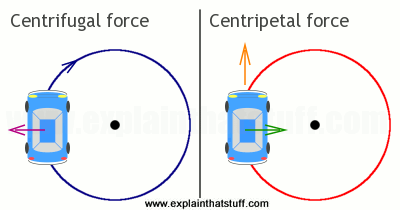 Diagram showing a simple comparison of centrifugal and centripetal force for a car going in a circle