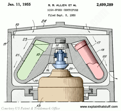 Illustration of the main parts of a high-speed laboratory centrifuge from US Patent 2,699,289