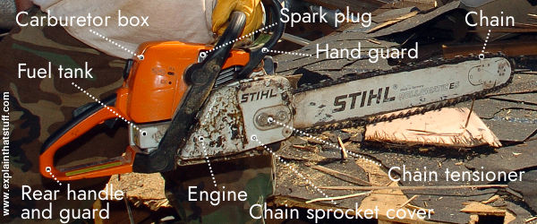 How does a chainsaw work explain that stuff a photo of a stihl chainsaw with all the main parts labelled greentooth