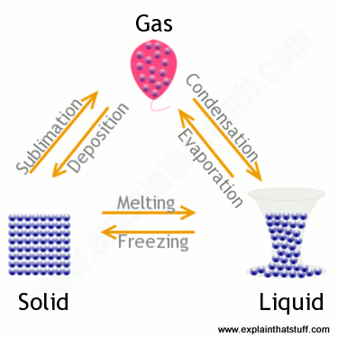 Words we use for changing solids, liquids, and gases into one another.