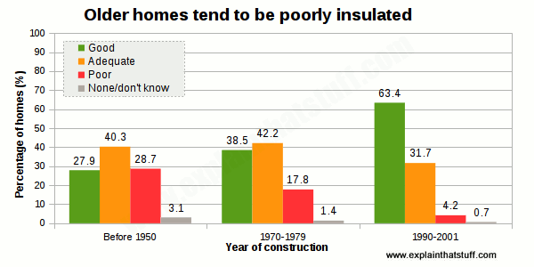 Bar chart comparing the perceived level of insulation in homes built before 1950 to homes built in the 1970s and 1990s.