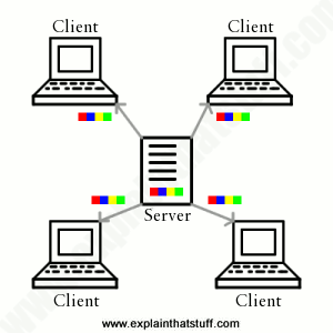 Artwork diagram showing how four computers download a file through the traditional client-server approach