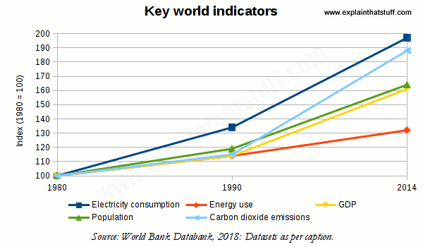 Global Warming For Kids A Simple Explanation Of Climate Change Chart Showing That Energy Gdp Carbon Dioxide Population Electricity  Consumption Are All