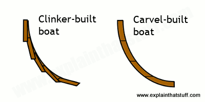 Clinker-built and carvel-built boats compared.