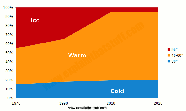 Surface chart showing how people are now washing in colder temperatures than in the 1970s