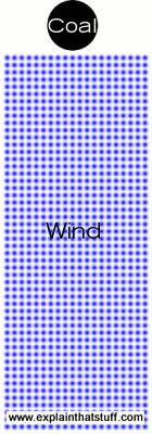 Diagram demonstrating that it takes about 1000 wind turbines to make as much power as one coal power plant.