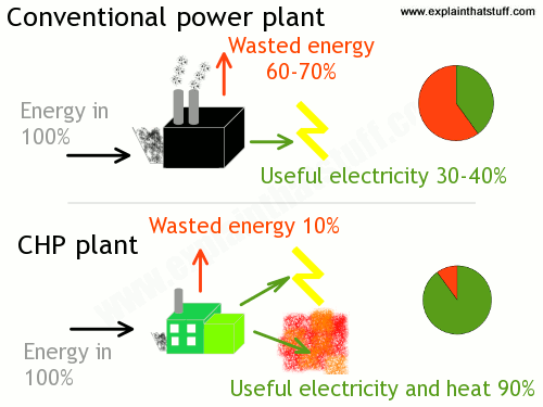 Simple artwork comparing the efficiency of a conventional power plant and a CHP combined heat and power cogeneration plant.