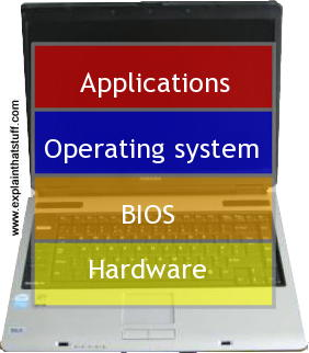 A typical computer architecture linking the hardware to the applications via the BIOS and the operating system.