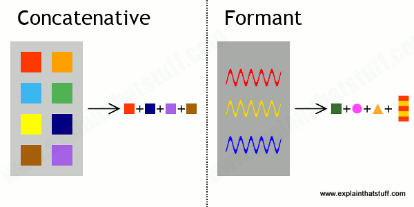 The difference between concatenative and formant speech synthesis