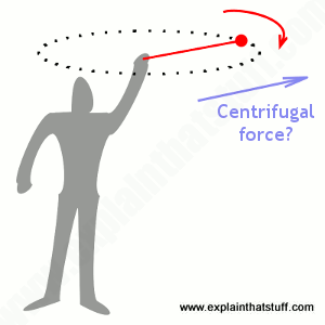 Illustration of centrifugal force: a person spinning a ball around his head on a string.