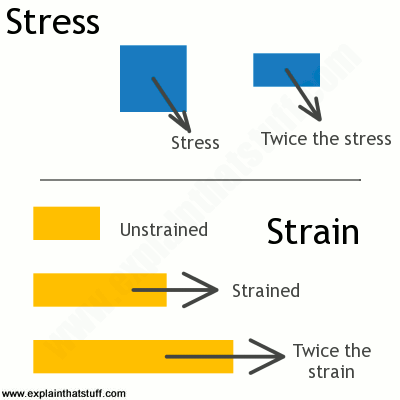 The concepts of stress and strain compared visually.