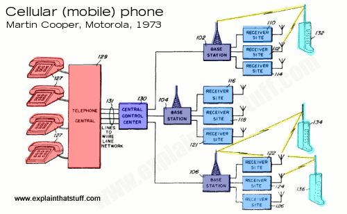 how do cellphones work? explain that stuffdrawing from a patent for a radio telephone system filed by martin cooper of motorola in