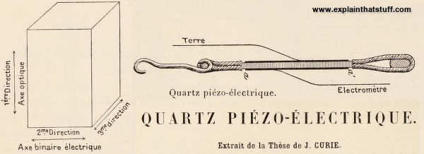 Original illustrations from Pierre and Jacques Curie's researches into piezoelectricity.