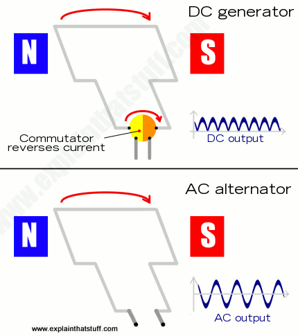 Simple diagram comparing a DC generator with a commutator and an AC alternator without.