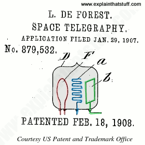 Lee de Forest's sketch of his audion triode vacuum tube amplifier from his US Patent 879,532.