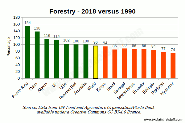 Bar chart showing forested area for 15 countries, 2015 compared to 1990