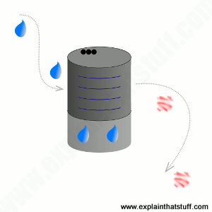 Illustration of a dehumidifier turning wet air into dry air.