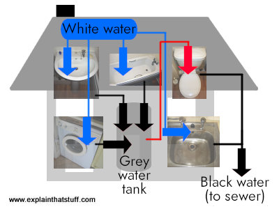 Diagram showing the basic concept of a greywater system that uses waste water to flush toilets.