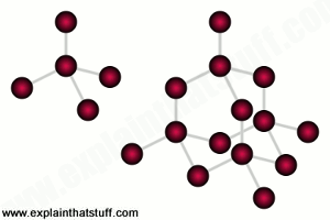 Diamond crystal structure based on strongly bonded tetrahedrons.