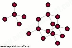 Graphene - A simple introduction - Explain that Stuff