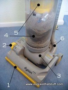 Parts of a dyson vacuum cleaner