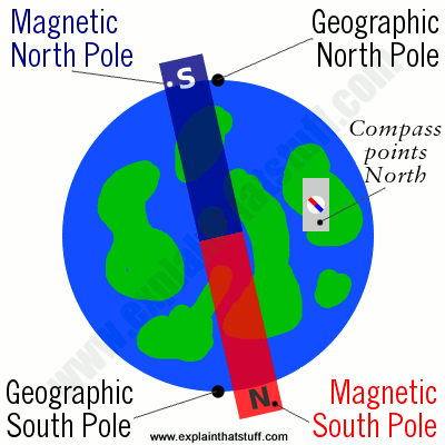 Why does a compass point north? Because Earth's north magnetic pole is a south-seeking pole that attracts the compass's north pole