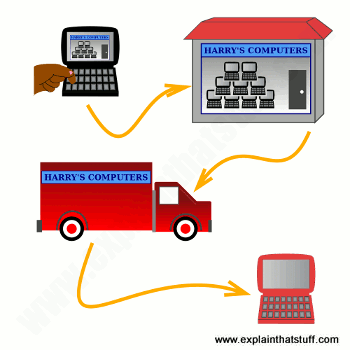 Conceptual artwork illustrating the idea of buying things with a computer