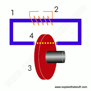 Basic components of a simple circular Eddy current brake showing coil, brake disc, and core.