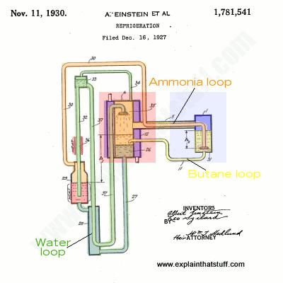 How refrigerators work - Explain that Stuff