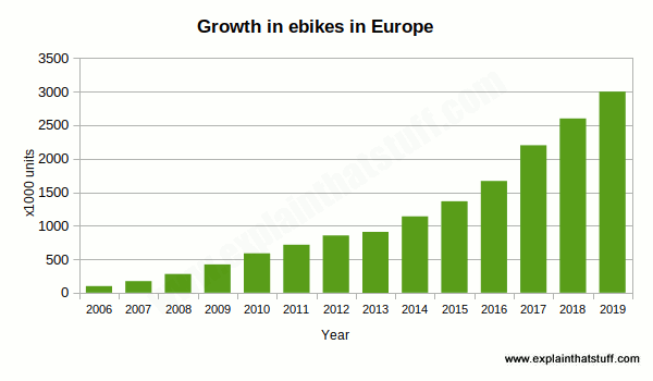 Chart showing the growth in sales of electric power-assisted cycles (EPACs) in European countries, 2006-2016.
