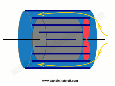 How an AC electric motor cools itself with a built-in fan and external heat radiating fins.