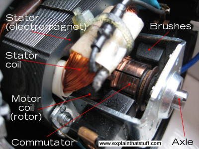 Labelled photograph showing the main parts inside an electric motor