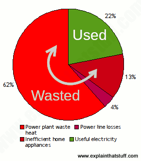 Pie chart showing the inefficiency of centralized, fossil fueled power plants