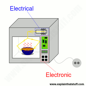 How electricity and electronics power different parts of a microwave oven.