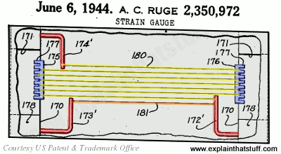 Illustration of the original electrical resistance strain gauge invented by Arthur Ruge from US Patent 2,350,972.