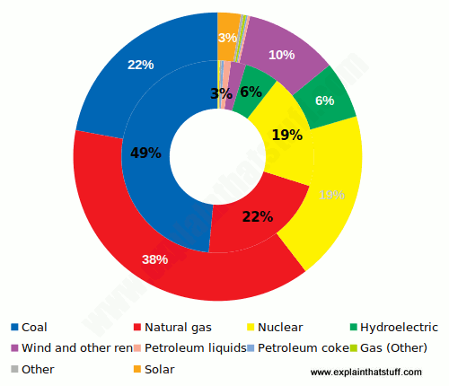 How do power plants work how do we make electricity pie chart showing the percentage of us electricity made by coal natural gas nuclear ccuart