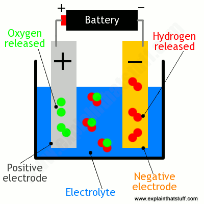 Simple diagram showing electrolysis of water to make hydrogen and oxygen gas