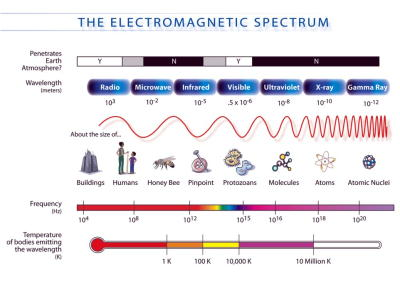 Electromagnetic spectrum by NASA.