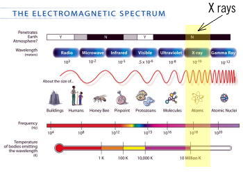 The electromagnetic spectrum with the X-ray band highlighted.