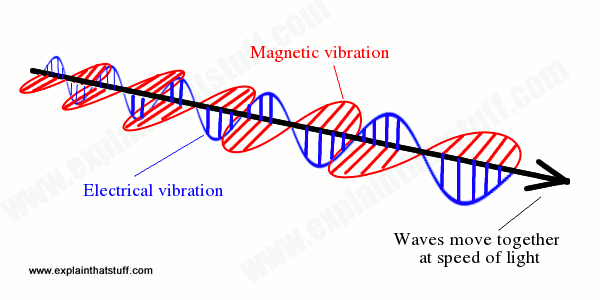 How electromagentic waves propagate with electrical and magnetic waves at right angles