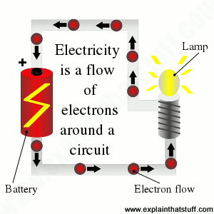 Illustration showing electrons flowing round a circuit between a battery and a lamp.