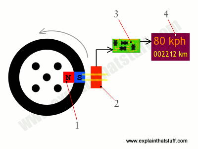 How a Hall-effect type electronic speedometer works