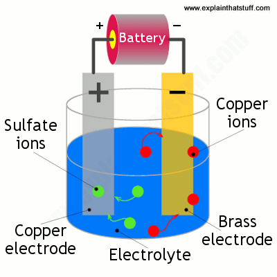 Diagram showing how to electroplate brass with a copper electrode and some copper sulfate solution.