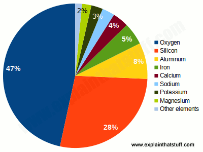 Pie chart showing the chemical elements in Earth's crust.