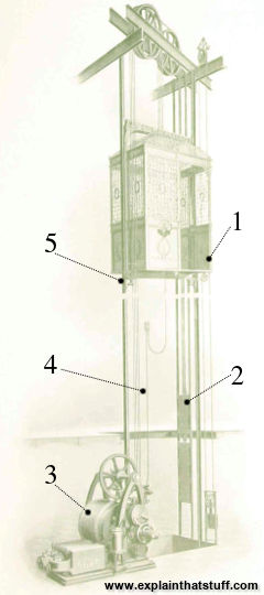 Labeled artwork showing the main parts of an elevator. Taken from an Otis brochure dated 1900.
