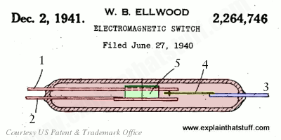 Walter Elwood's reed switch US patent 2264746 from 1941.