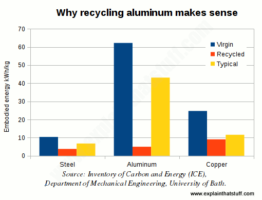 Chart comparing the embodied energy of aluminum, steel, and copper.