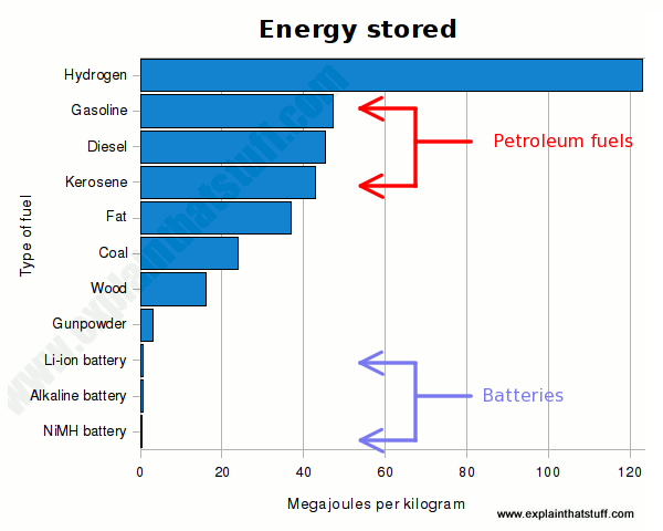 Energy density of petroleum fuels, wood, and batteries compared on a bar chart.
