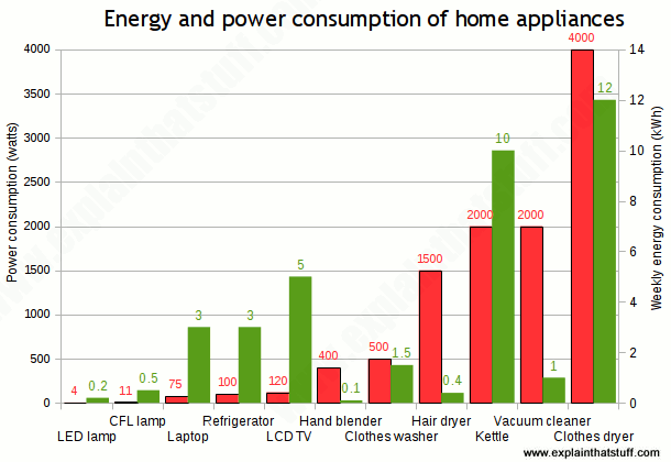 Bar chart (histogram) showing which household appliances use most power (in watts) and energy in kilowatts (kWh)
